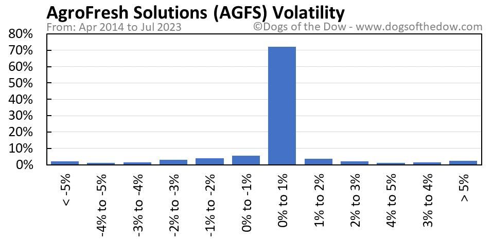 AGFS volatility chart