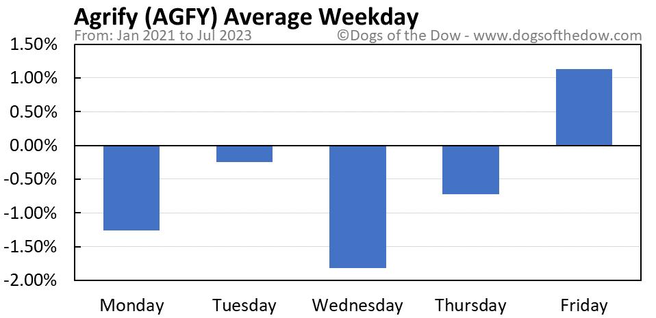 AGFY average weekday chart