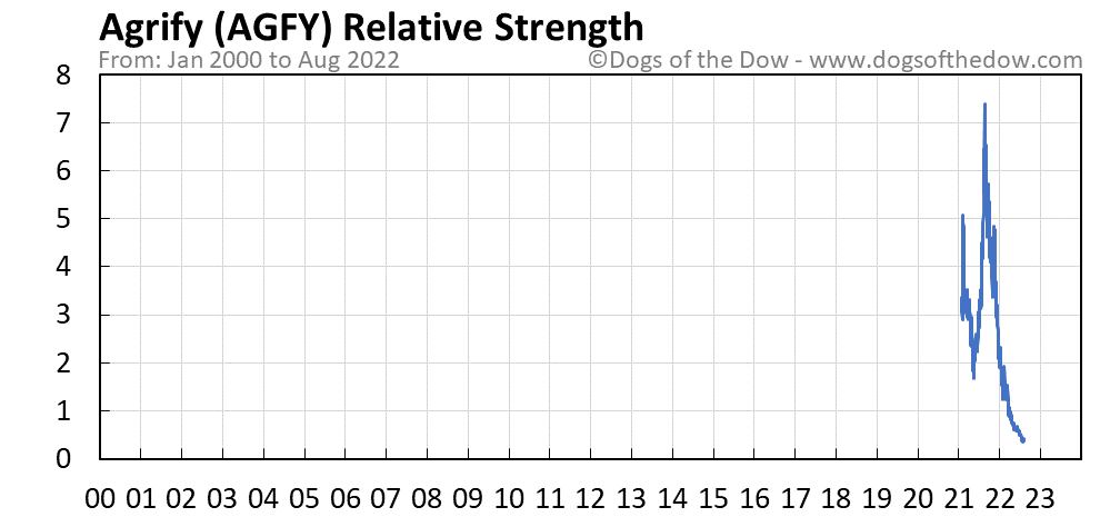 AGFY relative strength chart