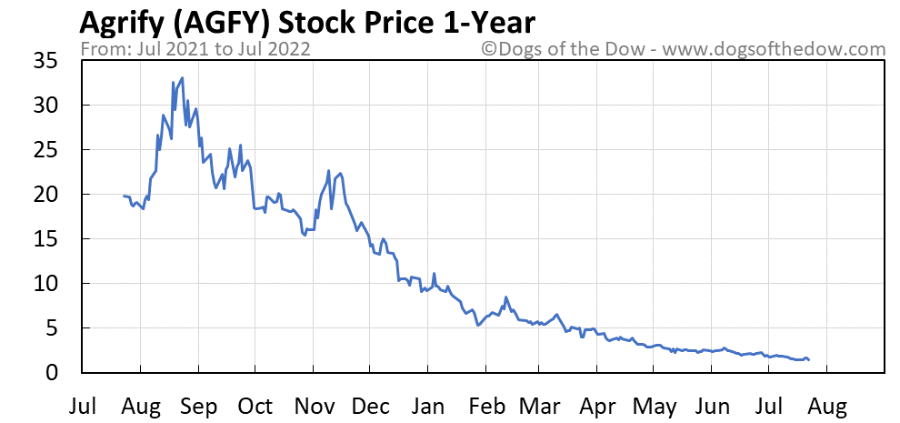 AGFY 1-year stock price chart