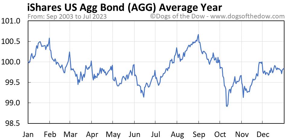 AGG average year chart