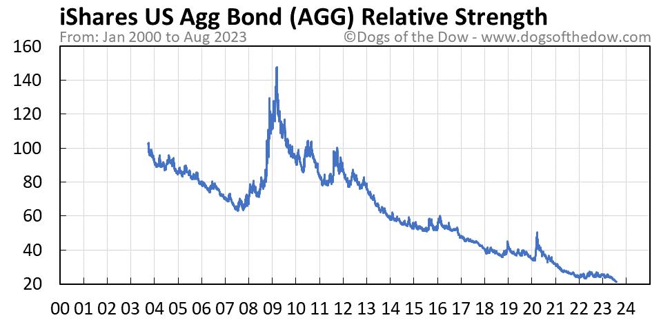 AGG relative strength chart