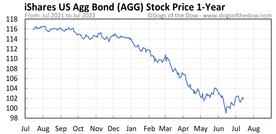 AGG 1-year stock price chart