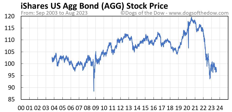 AGG stock price chart
