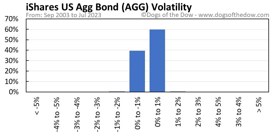 AGG volatility chart