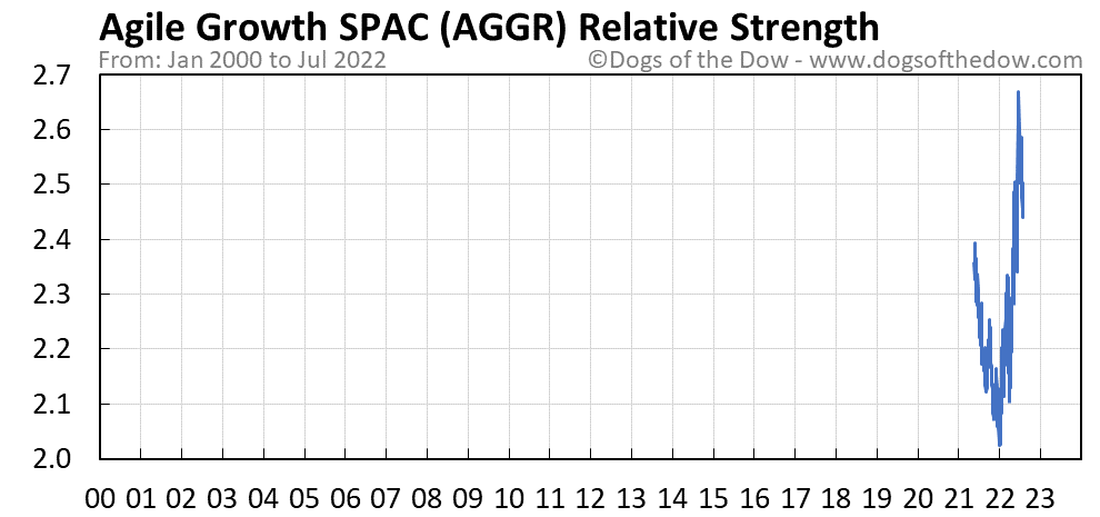 AGGR relative strength chart