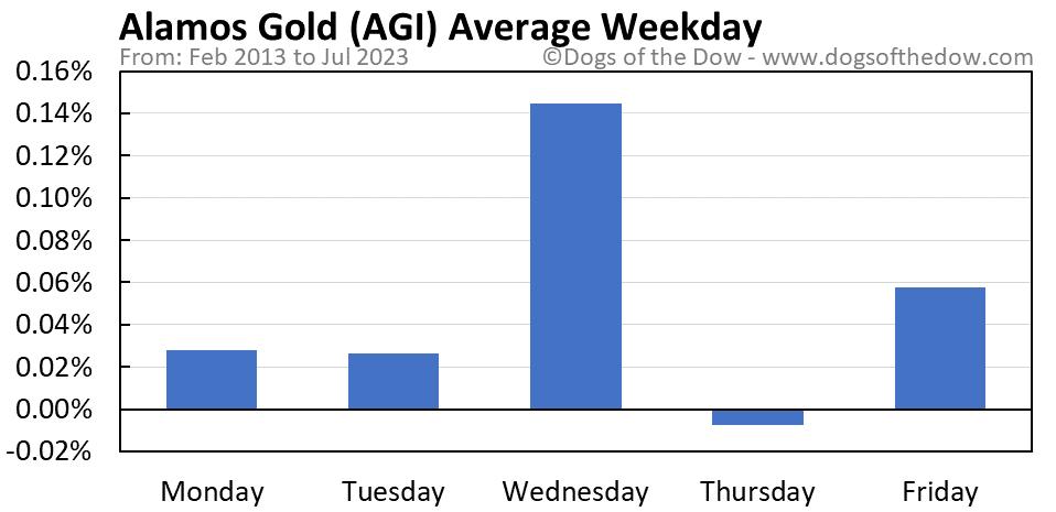 AGI average weekday chart