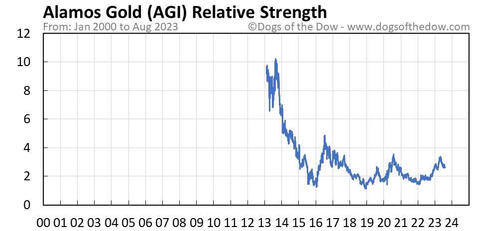 AGI relative strength chart