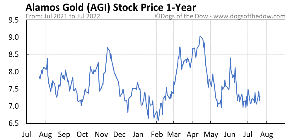 AGI 1-year stock price chart
