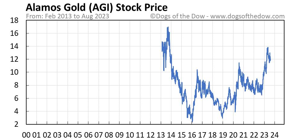 AGI stock price chart