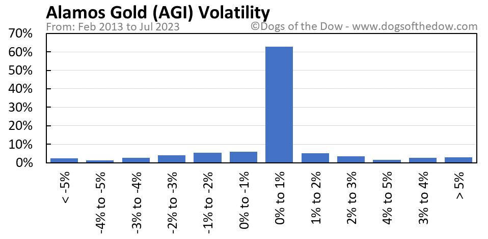 AGI volatility chart