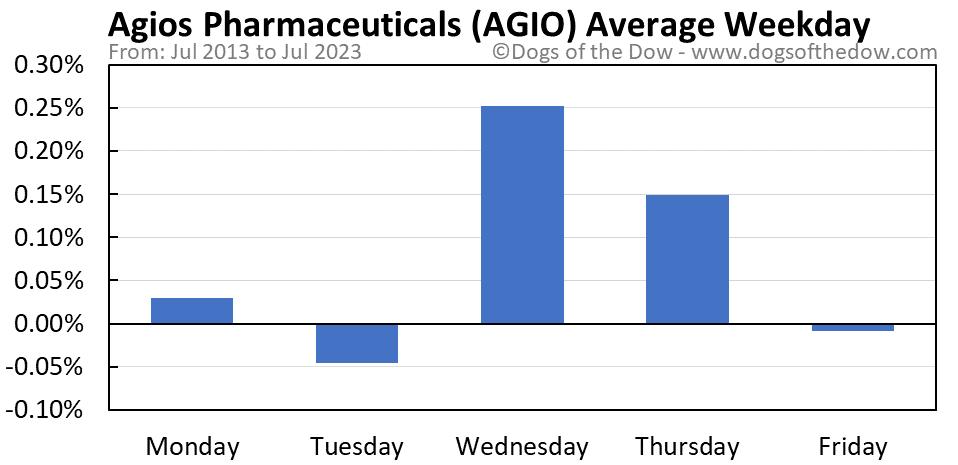 AGIO average weekday chart