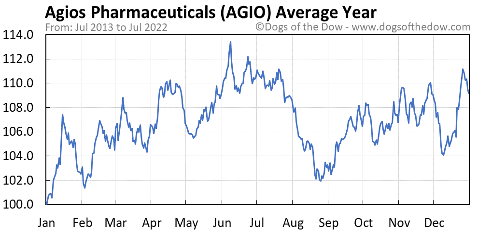 AGIO average year chart