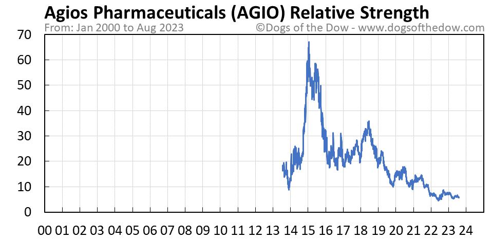 AGIO relative strength chart