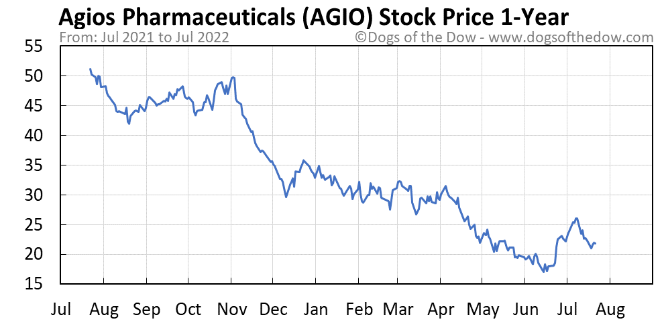 AGIO 1-year stock price chart