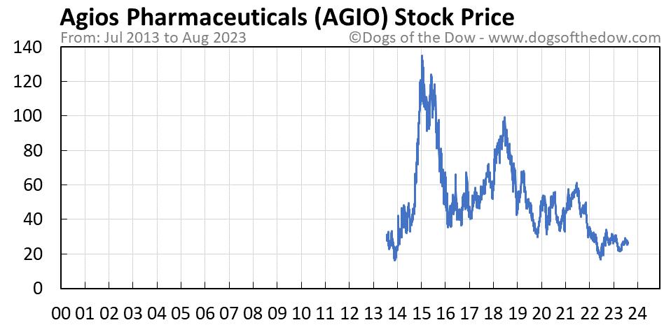 AGIO stock price chart