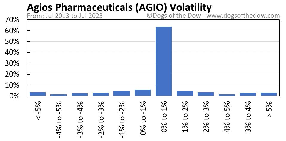 AGIO volatility chart