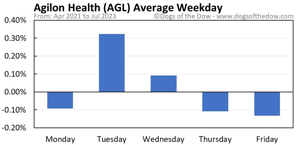 AGL average weekday chart