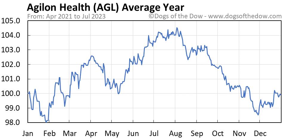 AGL average year chart