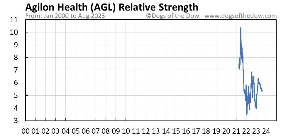 AGL relative strength chart