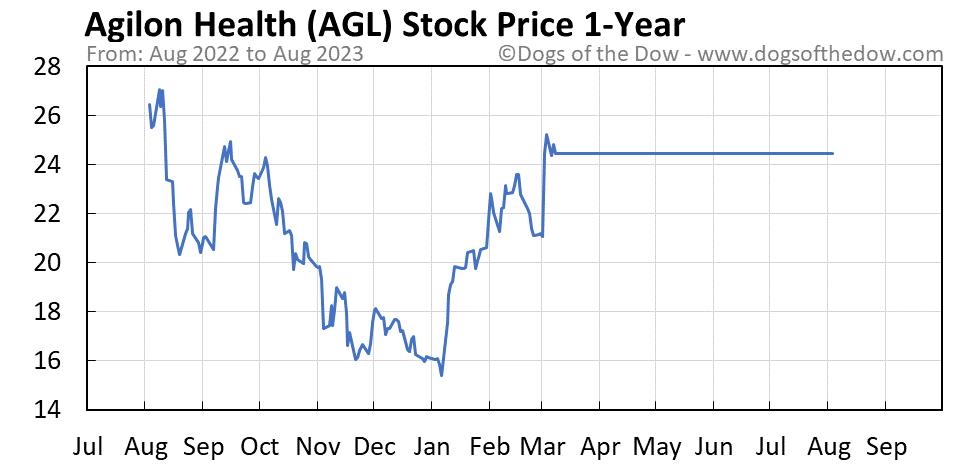 AGL 1-year stock price chart