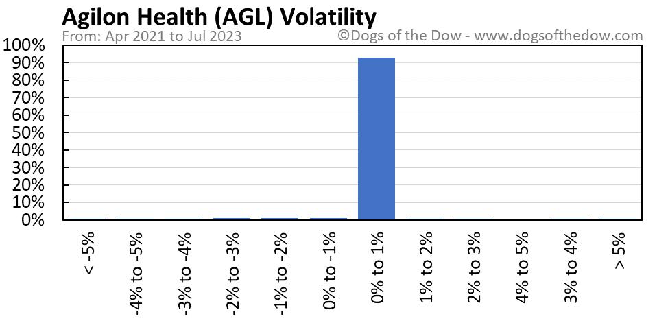 AGL volatility chart