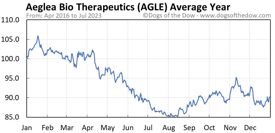 AGLE average year chart
