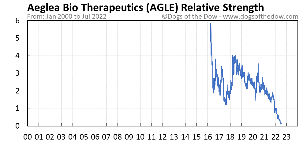 AGLE relative strength chart