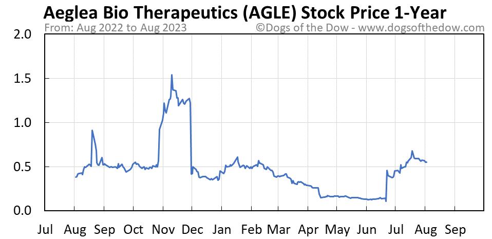 AGLE 1-year stock price chart