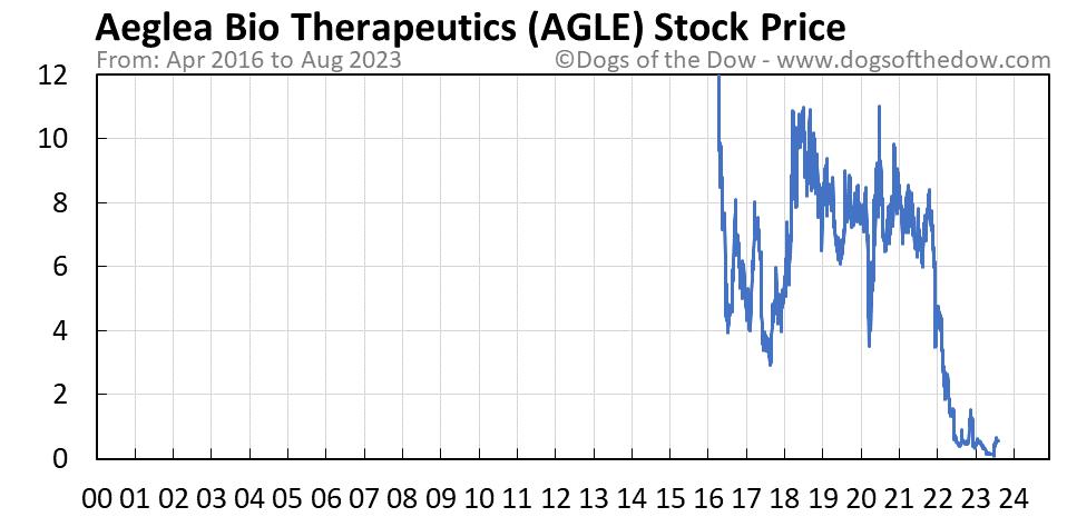 AGLE stock price chart