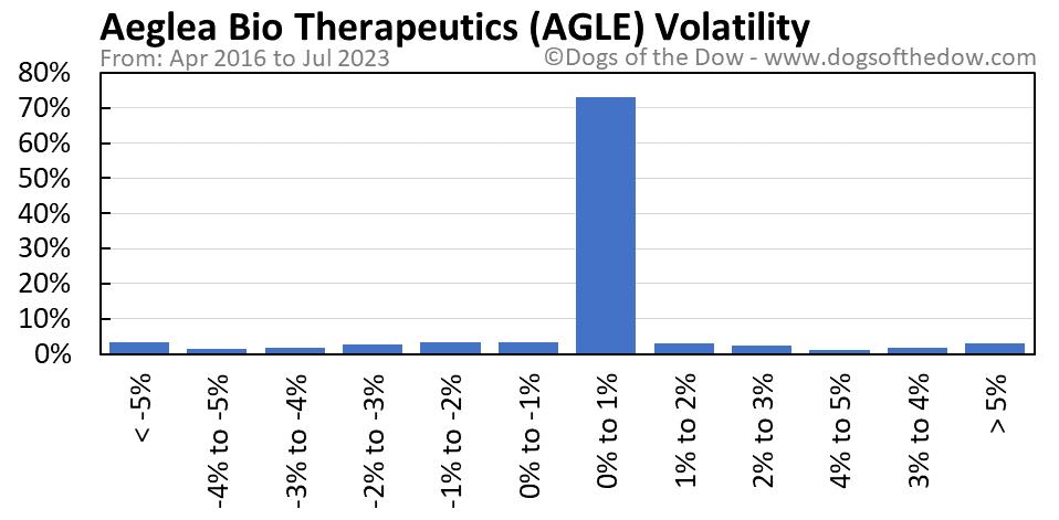 AGLE volatility chart