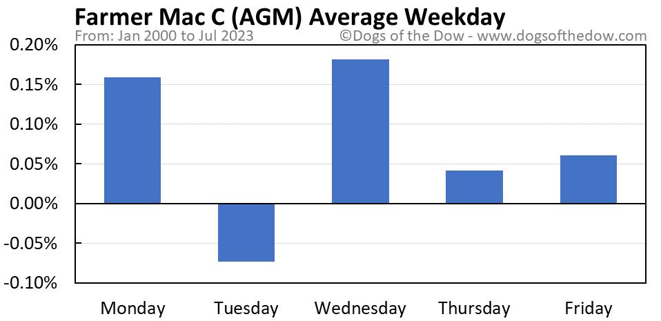 AGM average weekday chart