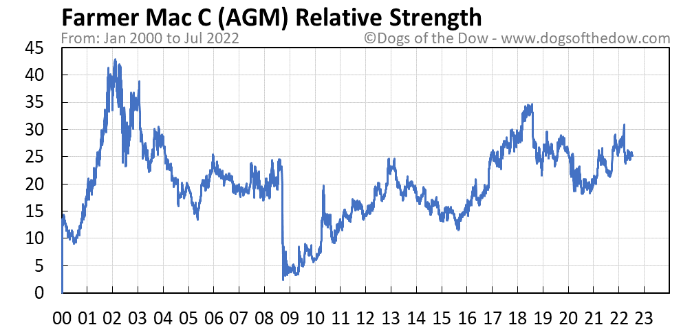 AGM relative strength chart
