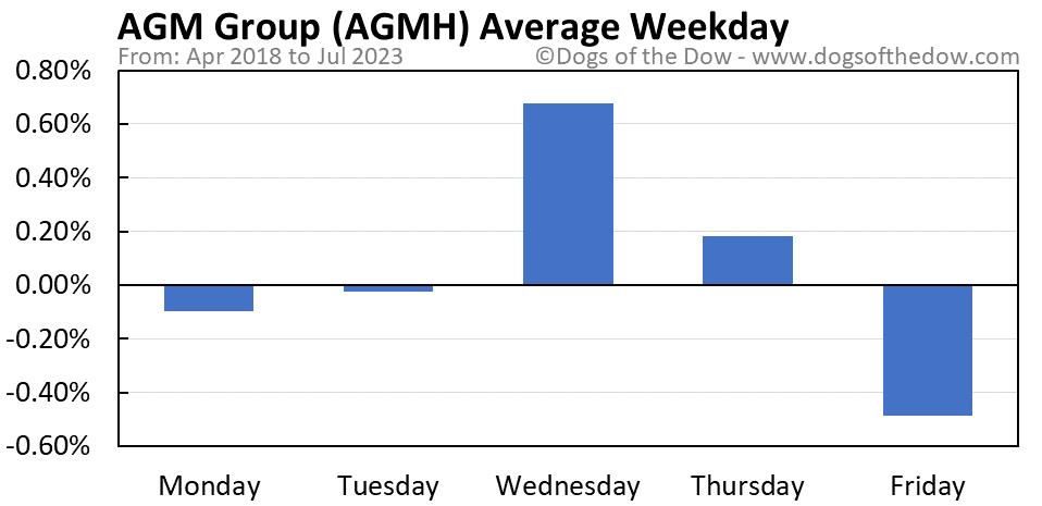 AGMH average weekday chart