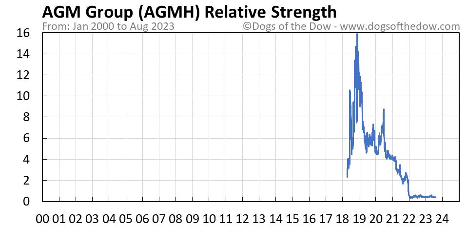 AGMH relative strength chart