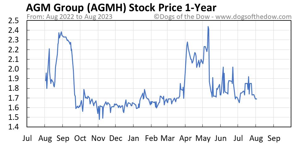 AGMH 1-year stock price chart