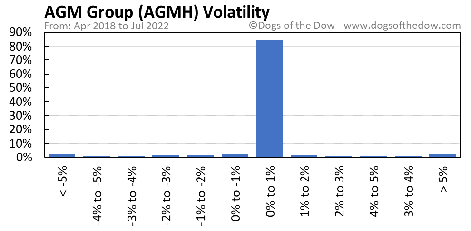 AGMH volatility chart