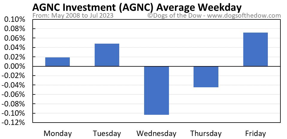 AGNC average weekday chart