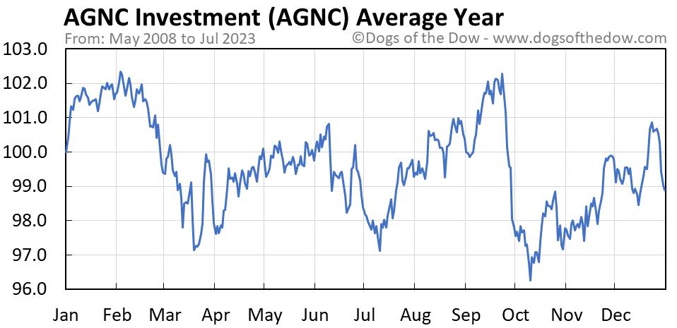 AGNC average year chart