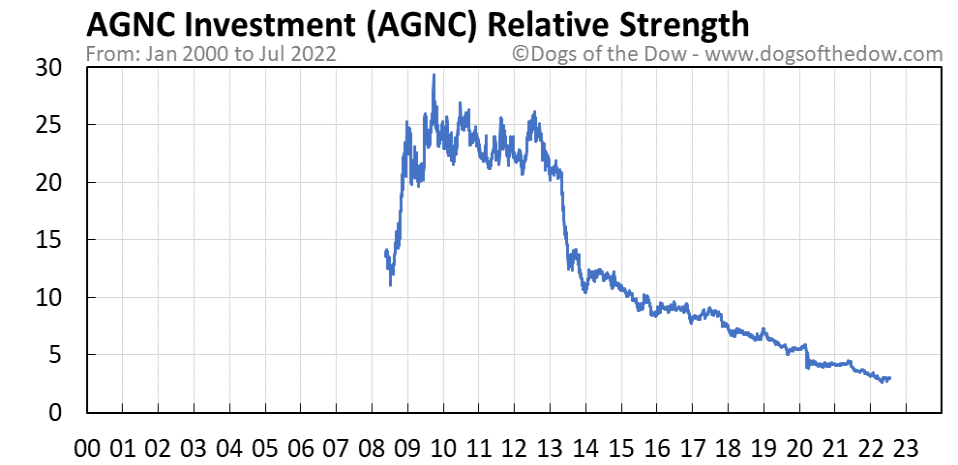AGNC relative strength chart