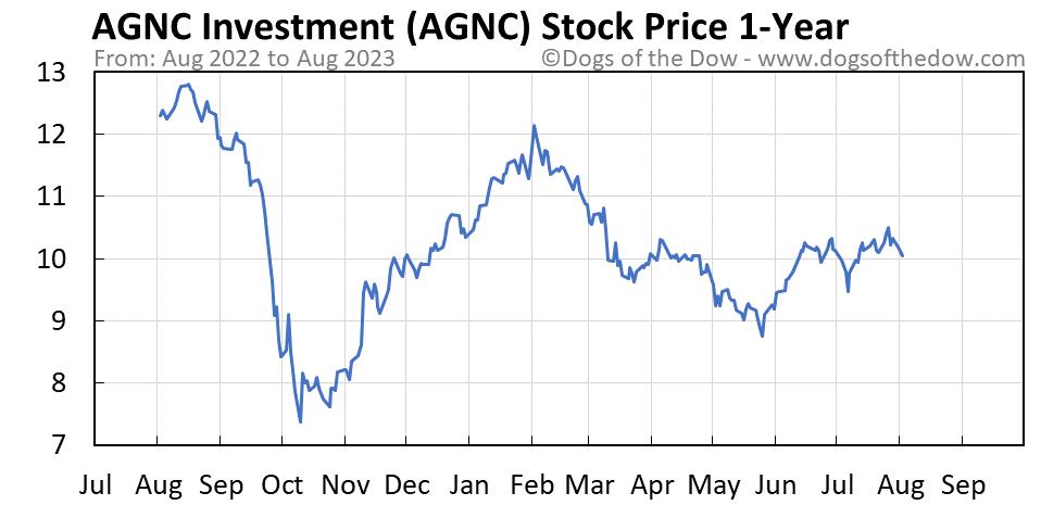 AGNC 1-year stock price chart