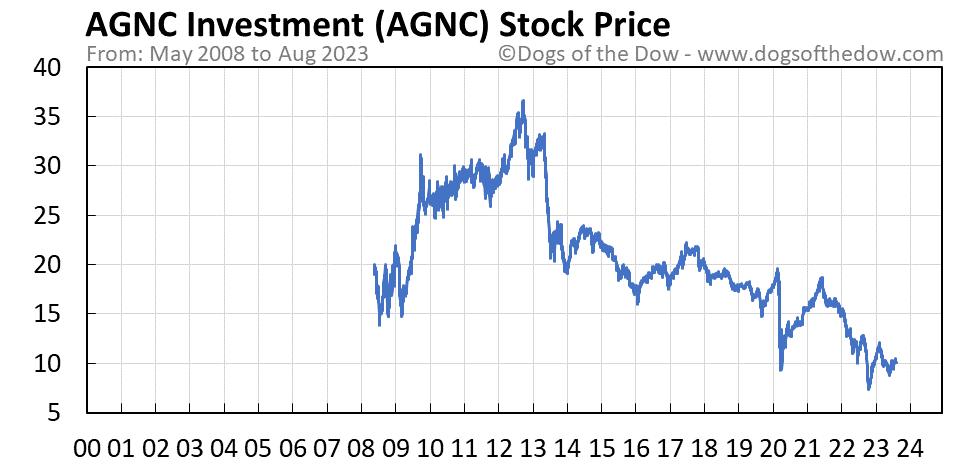AGNC stock price chart