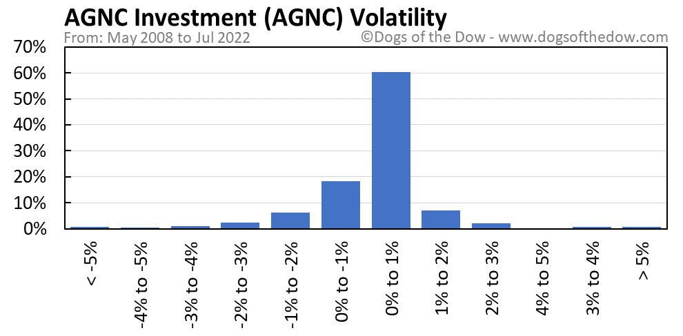 AGNC volatility chart