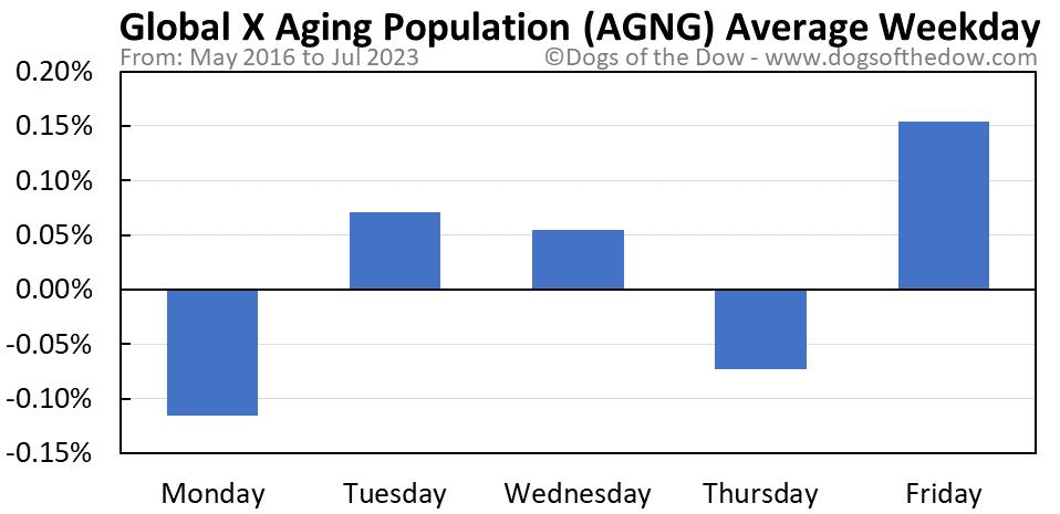AGNG average weekday chart
