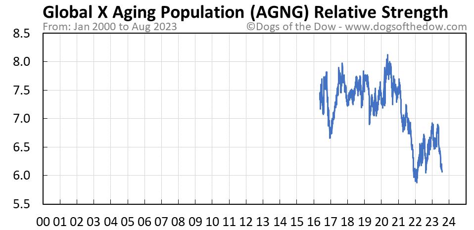 AGNG relative strength chart