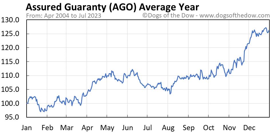 AGO average year chart