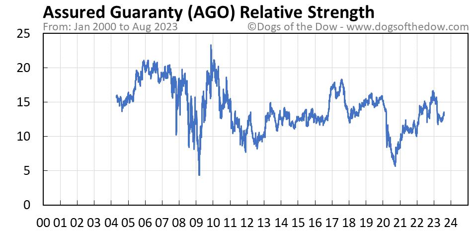 AGO relative strength chart