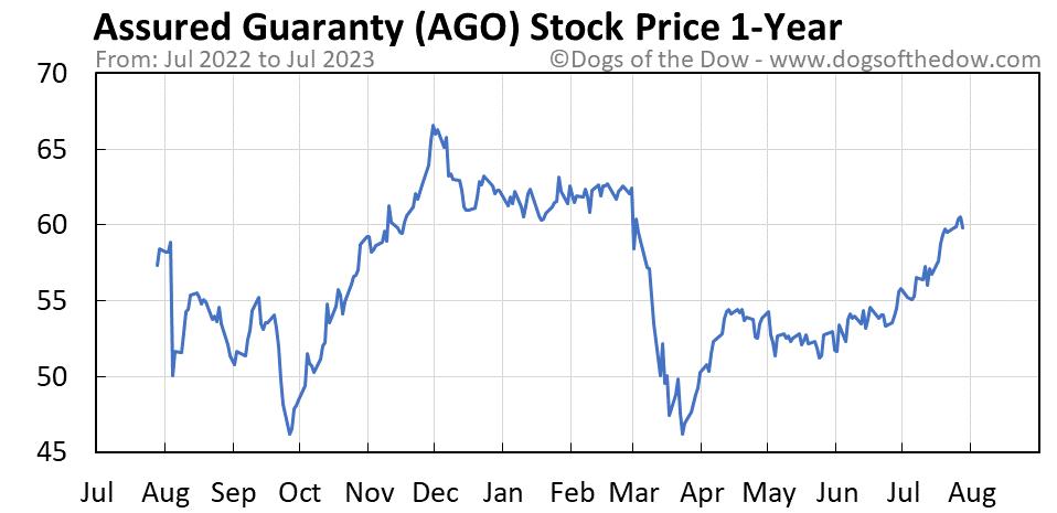AGO 1-year stock price chart