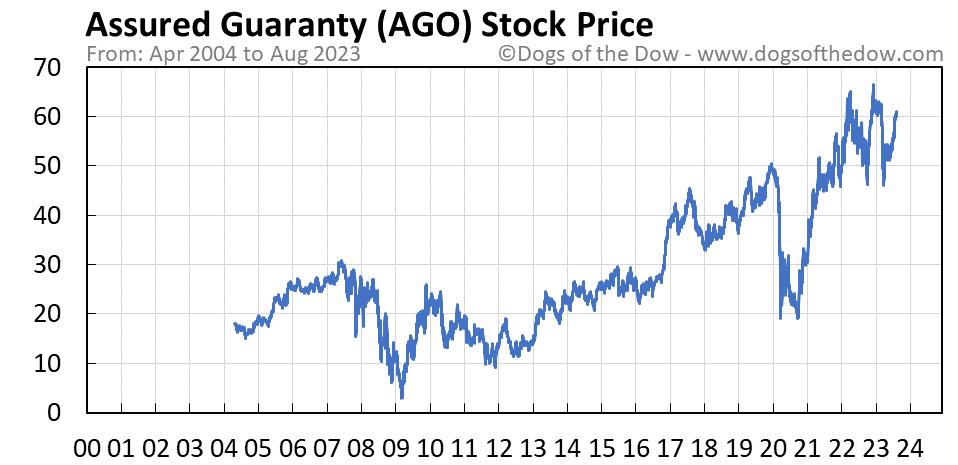 AGO stock price chart