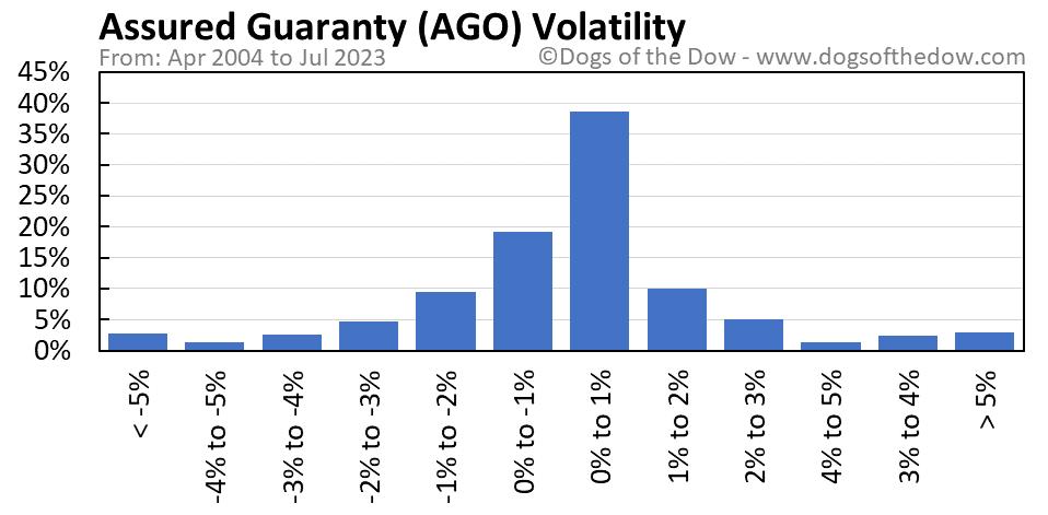 AGO volatility chart